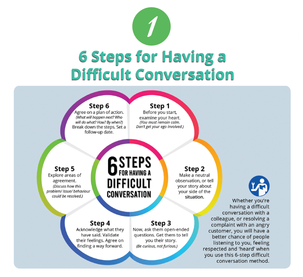6 Steps for Having a Difficult Conversation