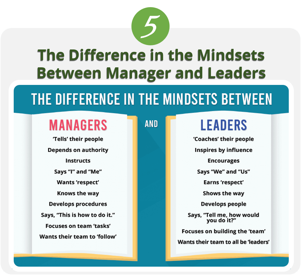 The Difference in the Mindsets Between Manager and Leaders