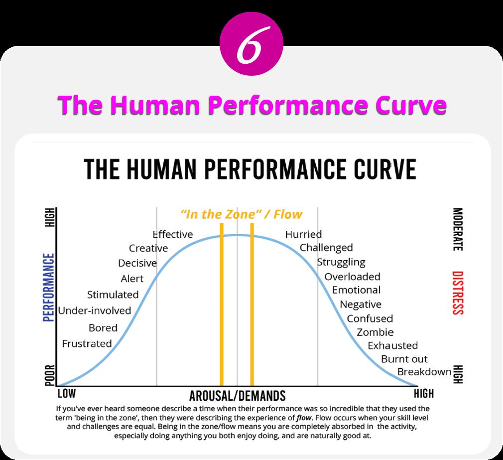 The Human Performance Curve