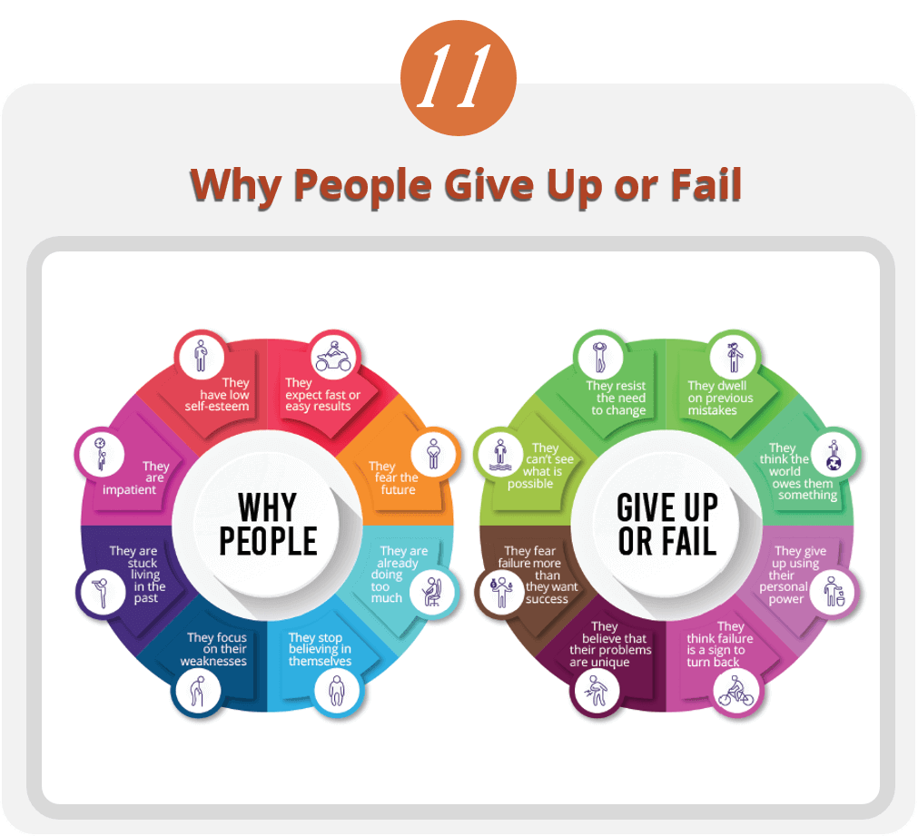 Why People Give Up or Fail