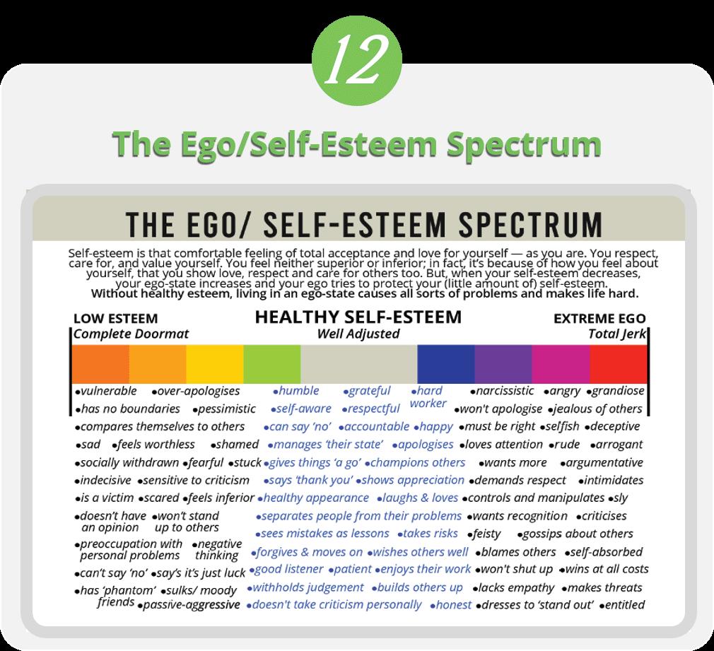 The Ego/Self-Esteem Spectrum