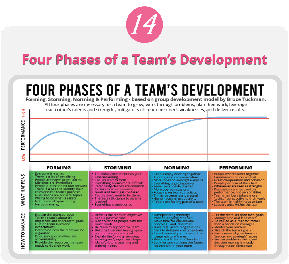 Four Phases of a Team's Development